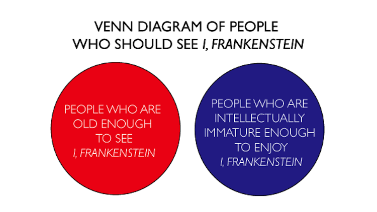 VENN-DIAGRAM-OF-PEOPLE-WHO-SHOULD-SEE-I-FRANKENSTEIN1